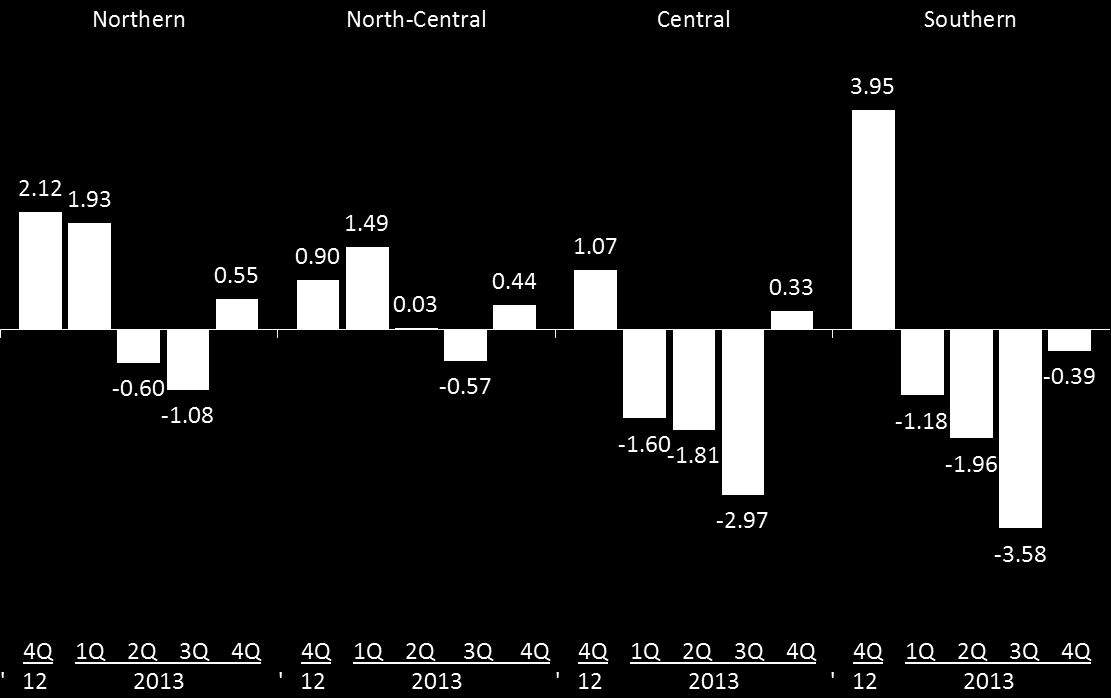 Economic Activity Regional Retail Sales Indicator Annual change in percent