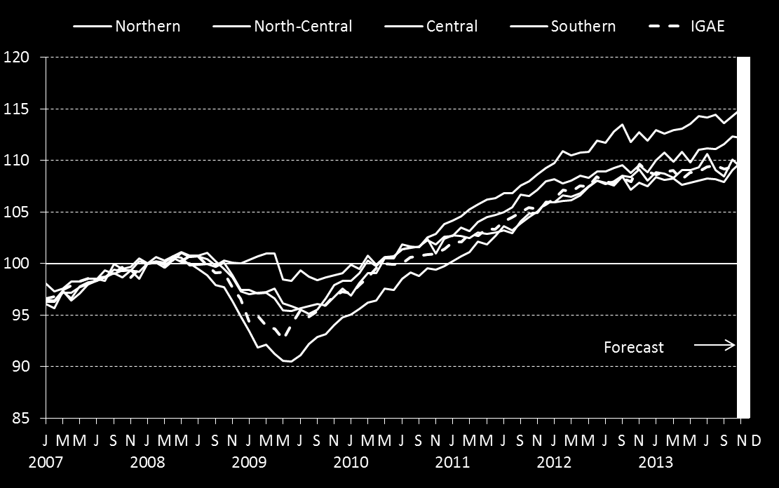 Economic Activity Regional Coincident Index 1/ Base January 2008 = 100 1/ This indicator s values in November and
