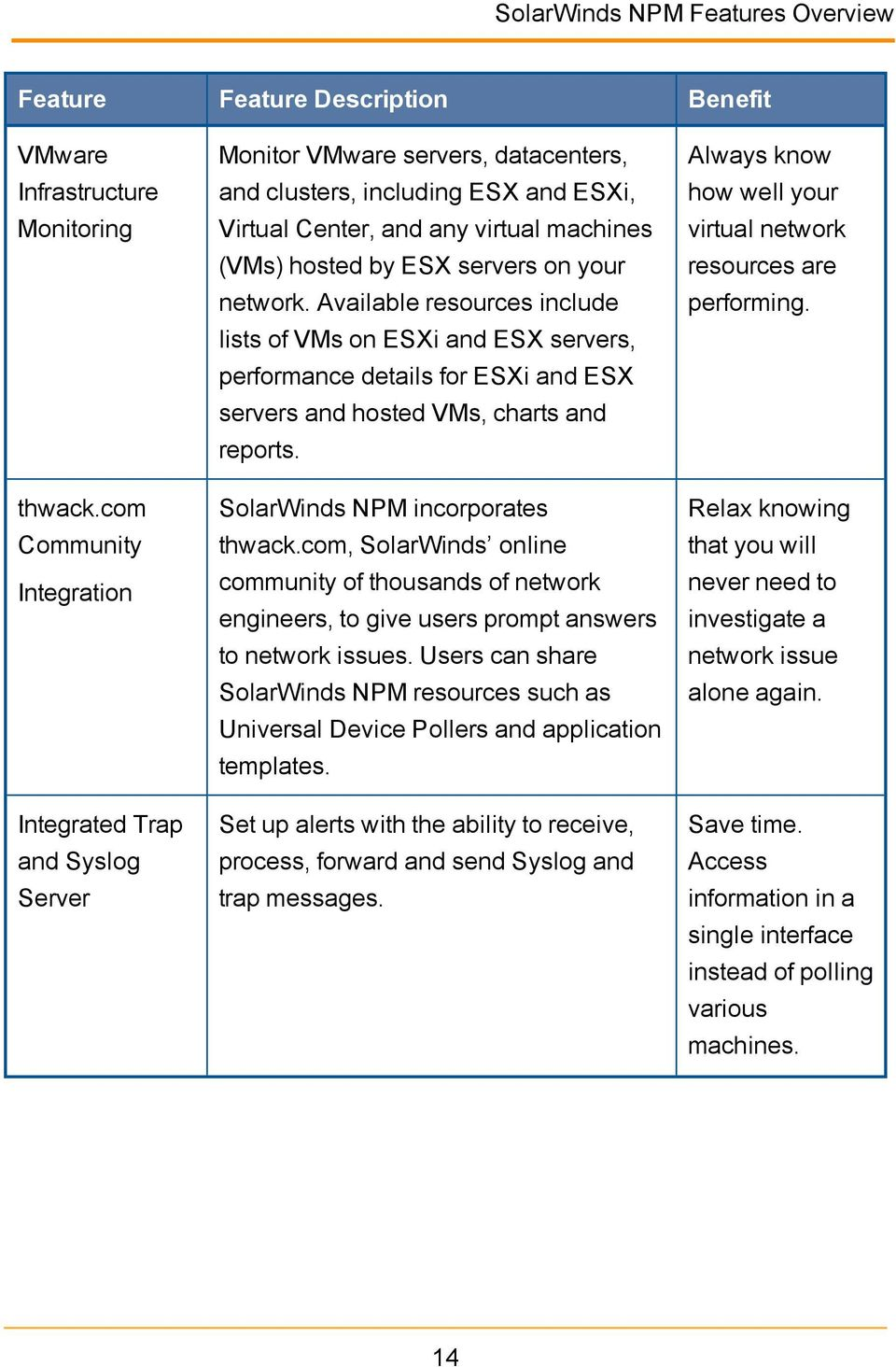 servers on your network. Available resources include lists of VMs on ESXi and ESX servers, performance details for ESXi and ESX servers and hosted VMs, charts and reports.