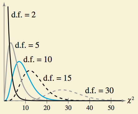 Properties of The Chi-Square Distribution 4.