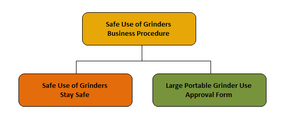 9.0 Appendices Appendix A: Safe Use of Grinders Document