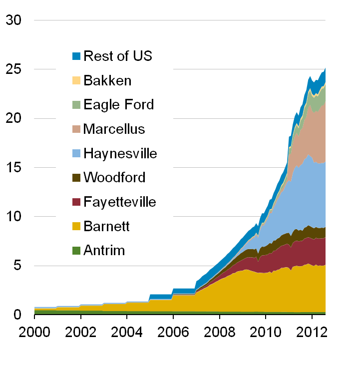 IEEJ: January 13 All Rights Reserved price sags due to the shale gas revolution Production of unconventional natural gas, especially shale gas, in the United States is skyrocketing (Figure 1).