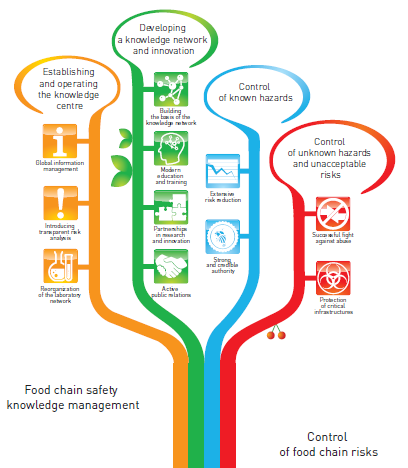 Food Chain Safety Strategy 4