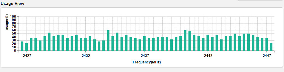 Understanding Spectrum Analyzer Results Usage View The Usage View displays approximate bandwidth use around the scanned channel. Higher values indicate higher use.