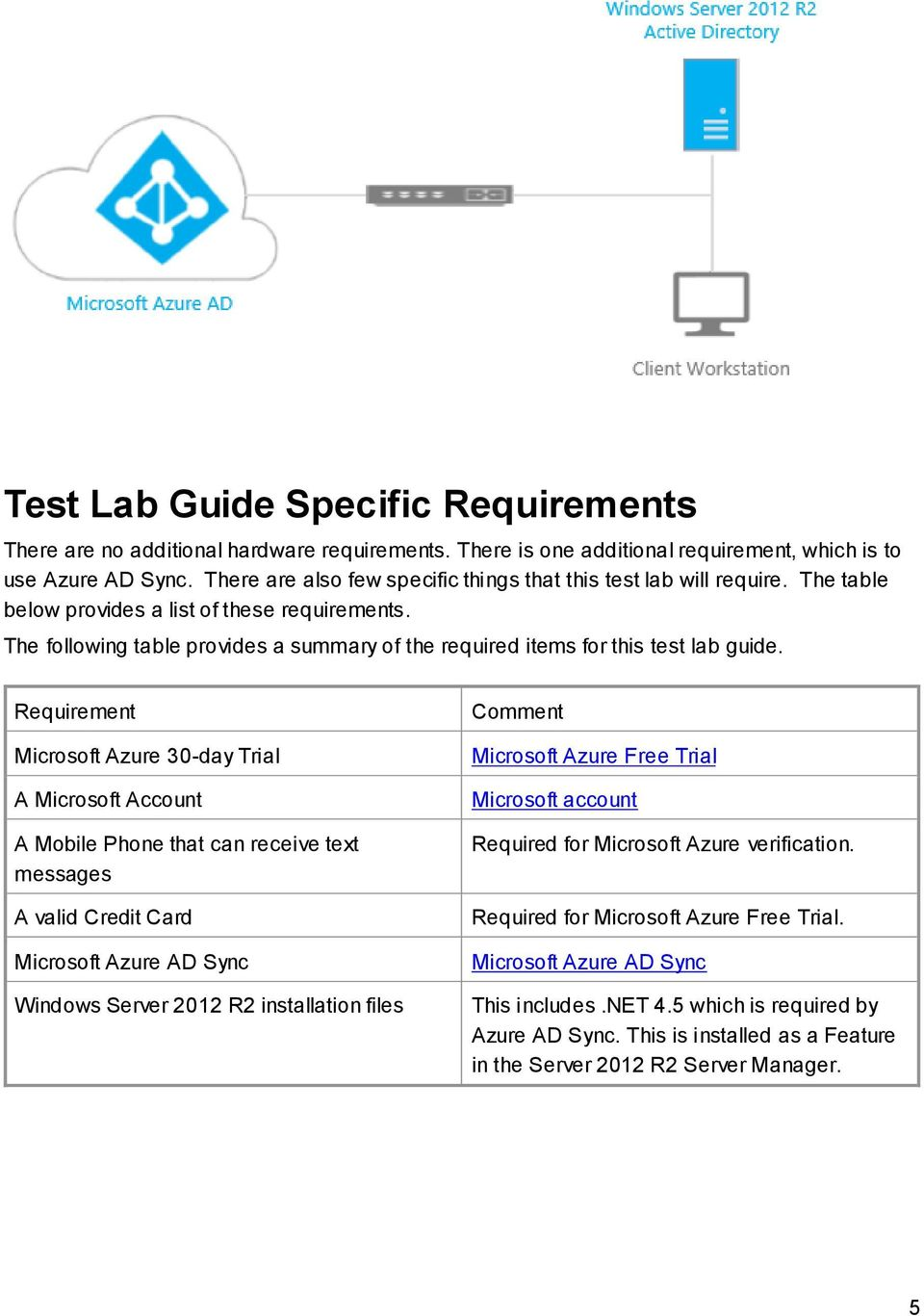 The following table provides a summary of the required items for this test lab guide.
