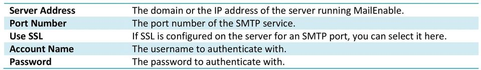 The port number of the SMTP service.
