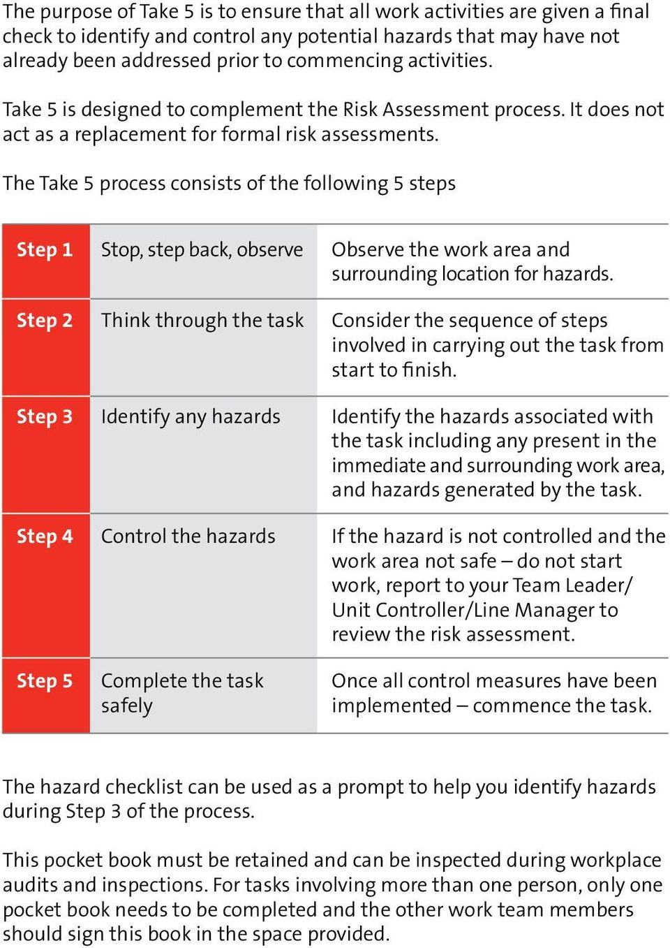The Take 5 process consists of the following 5 steps Step 1 Stop, step back, observe Observe the work area and surrounding location for hazards.