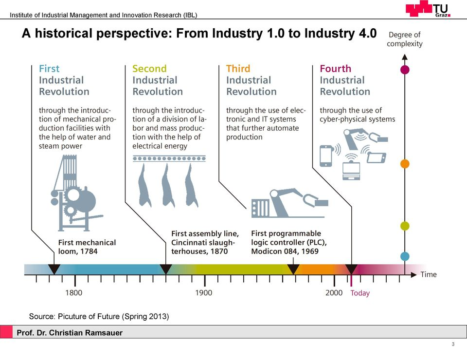 0 to Industry 4.