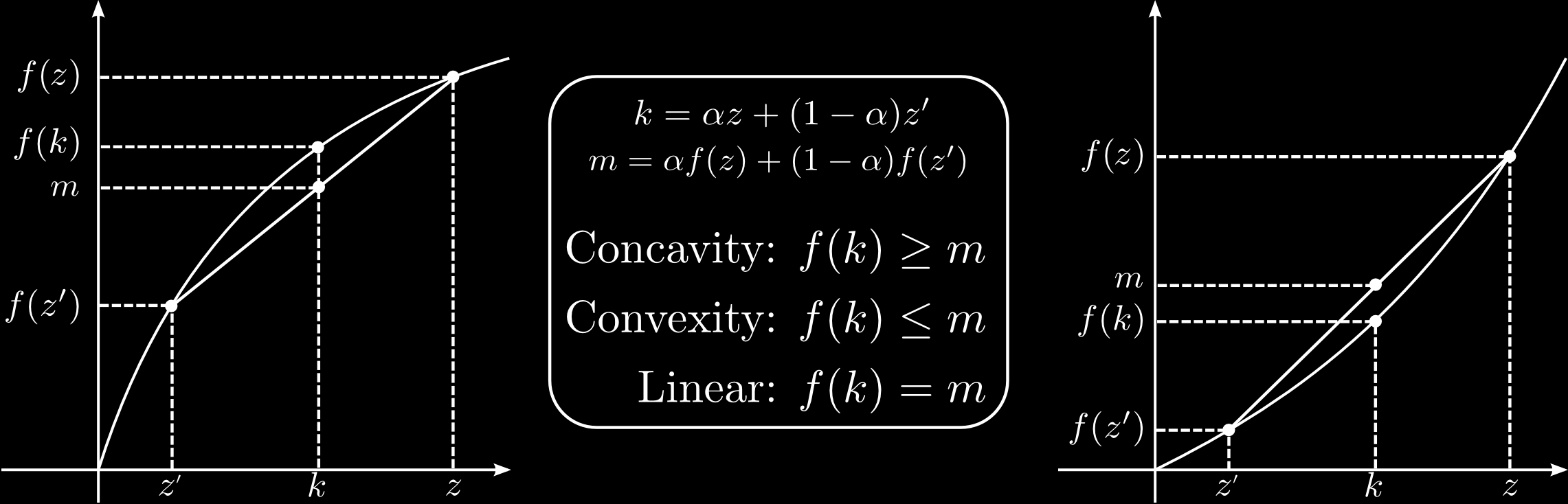 Recap: convexity, functions Definition (Convexity, functions) A function f (x) defined on an