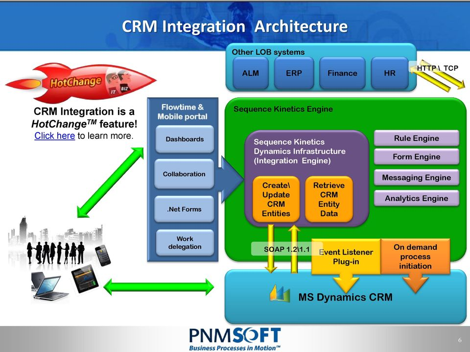 Flowtime & Mobile portal Dashboards Sequence Kinetics Engine Sequence Kinetics Dynamics Infrastructure (Integration Engine)