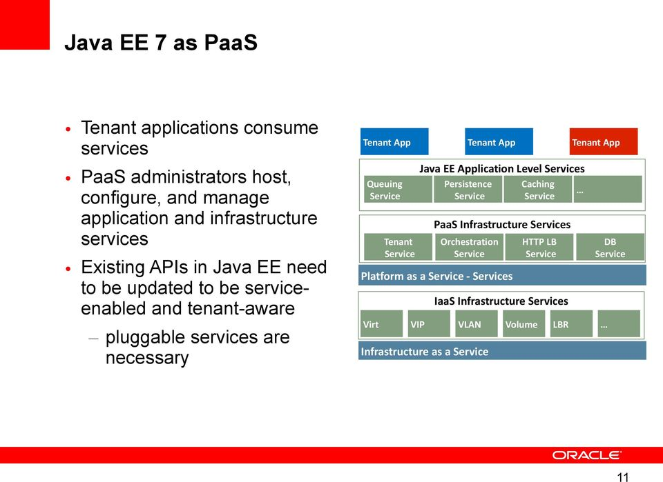 App Java EE Application Level Services Queuing Service Persistence Service Caching Service PaaS Infrastructure Services Tenant Service