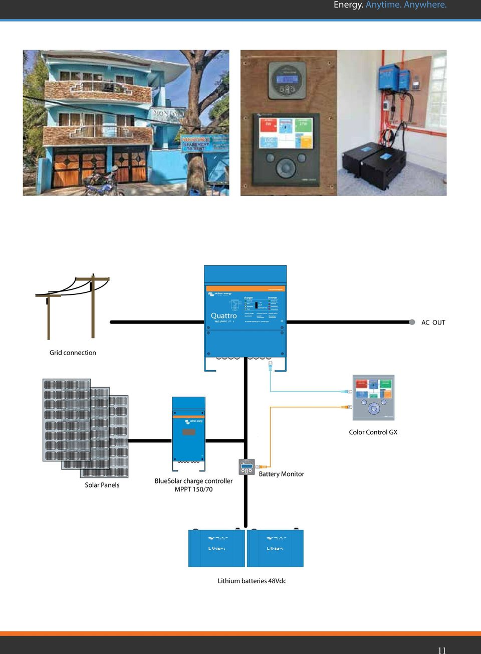 Off Grid Back Up Island Systems Energy Anytime Anywhere Pdf Mppt Controller Wiring Schematic Moreover Solar Charge Panels Bluesolar 150 Battery Monitor Lithium Batteries 48vdc 11 Quattro 5 120 Ac Out Connection Color Control