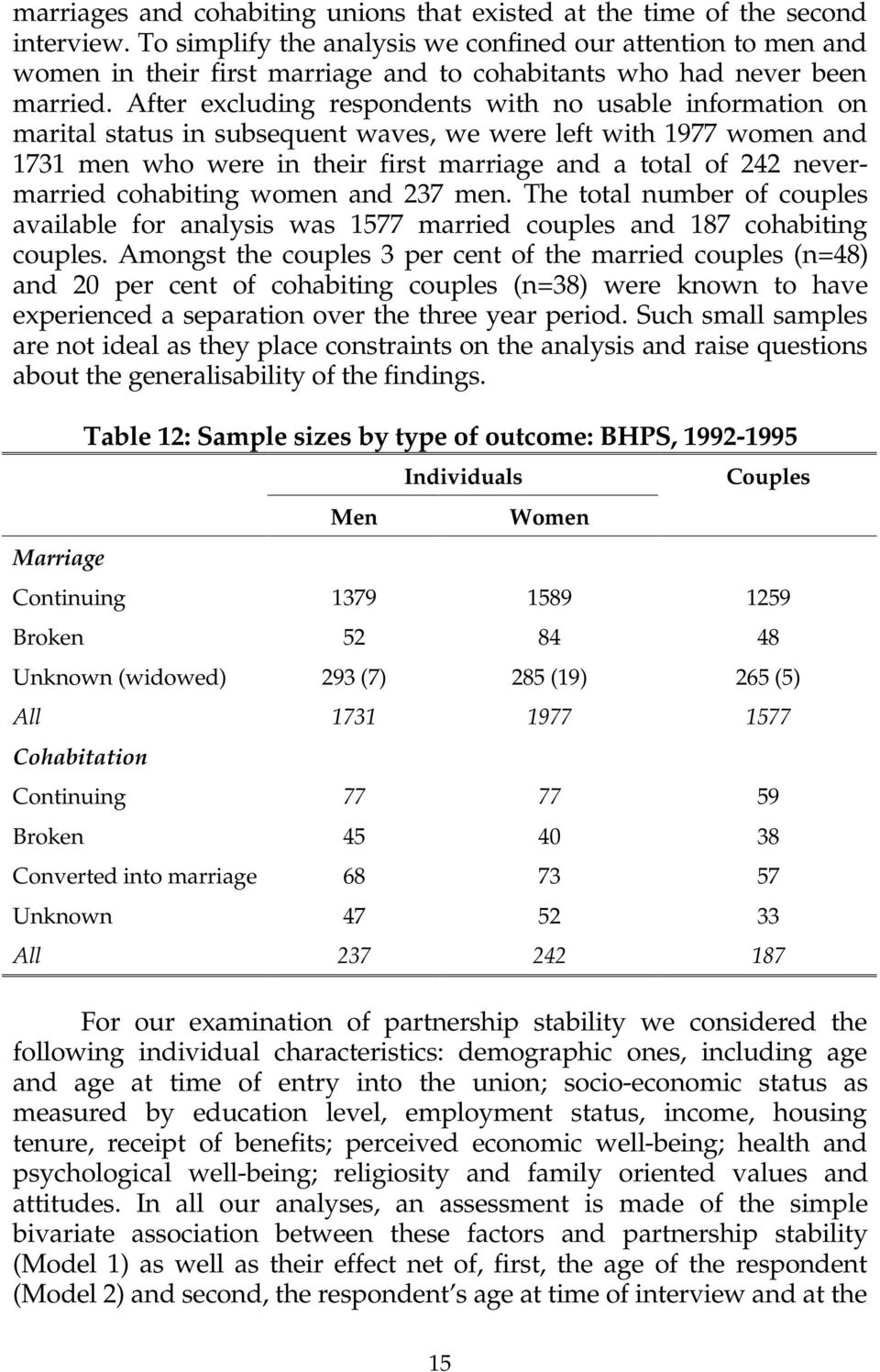 After excluding respondents with no usable information on marital status in subsequent waves, we were left with 1977 women and 1731 men who were in their first marriage and a total of 242