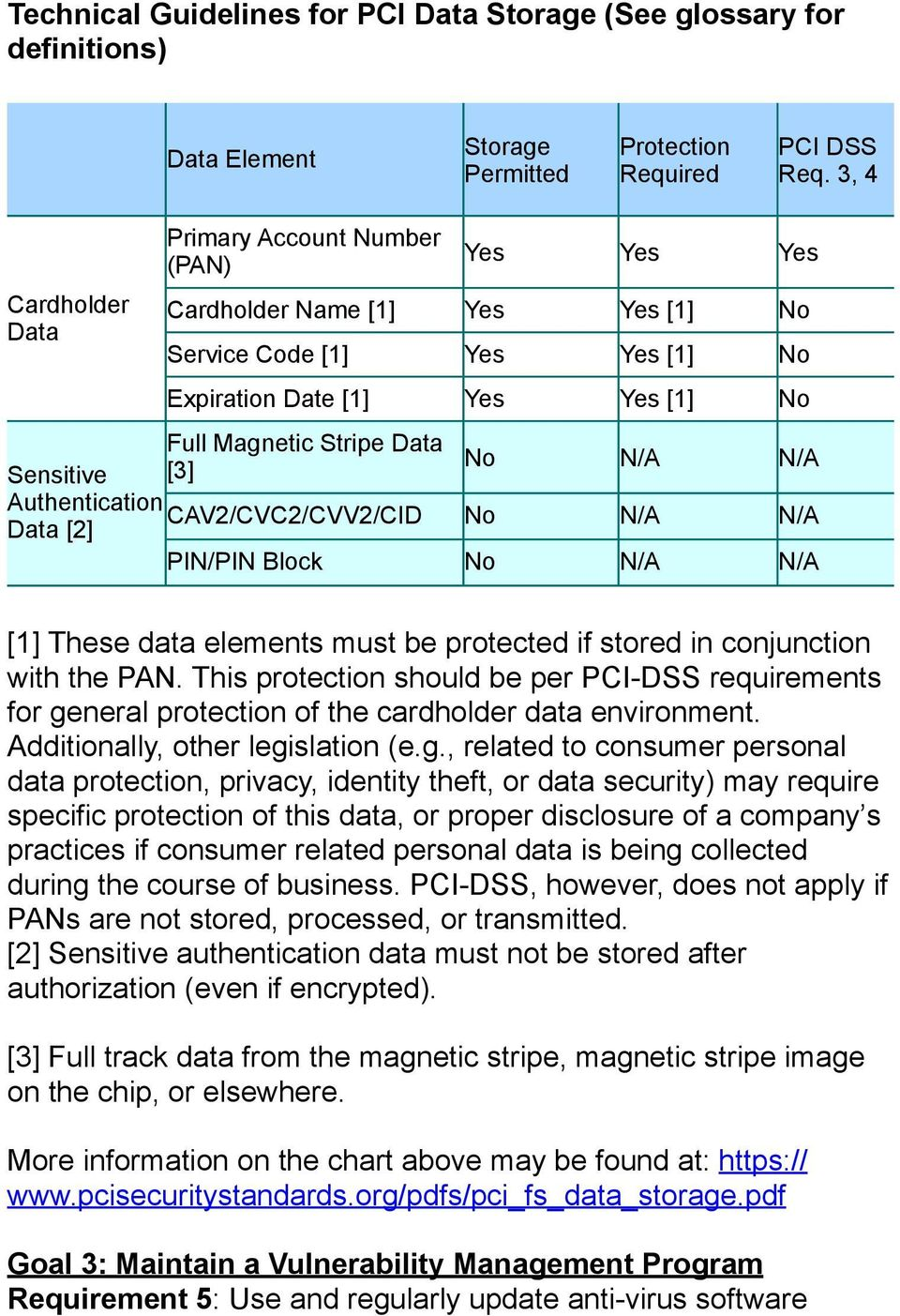 [3] No N/A N/A Authentication CAV2/CVC2/CVV2/CID Data [2] No N/A N/A PIN/PIN Block No N/A N/A [1] These data elements must be protected if stored in conjunction with the PAN.