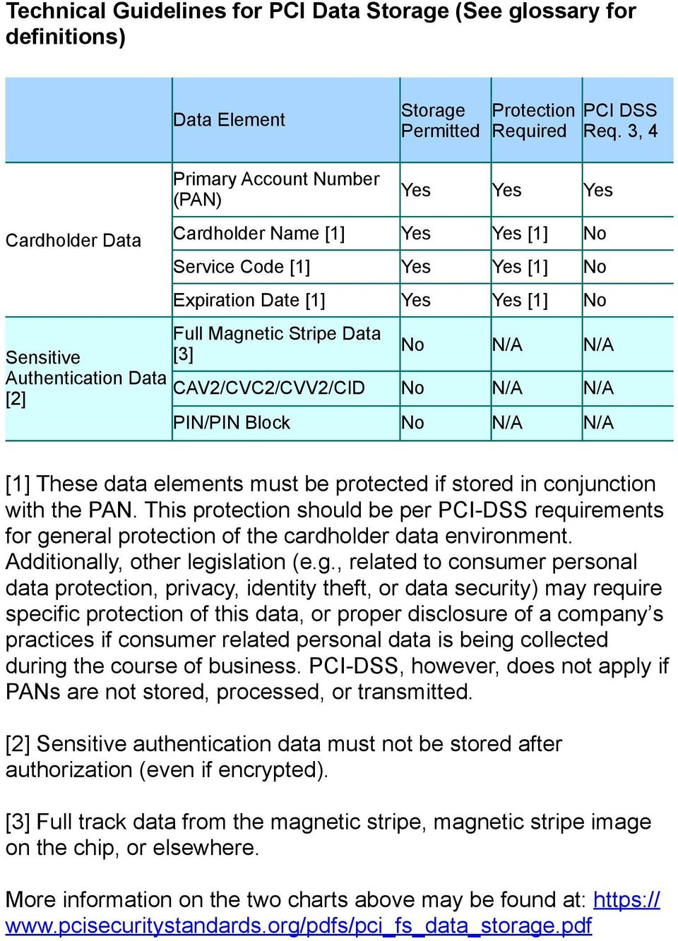 [3] No N/A N/A Authentication Data CAV2/CVC2/CVV2/CID [2] No N/A N/A PIN/PIN Block No N/A N/A [1] These data elements must be protected if stored in conjunction with the PAN.