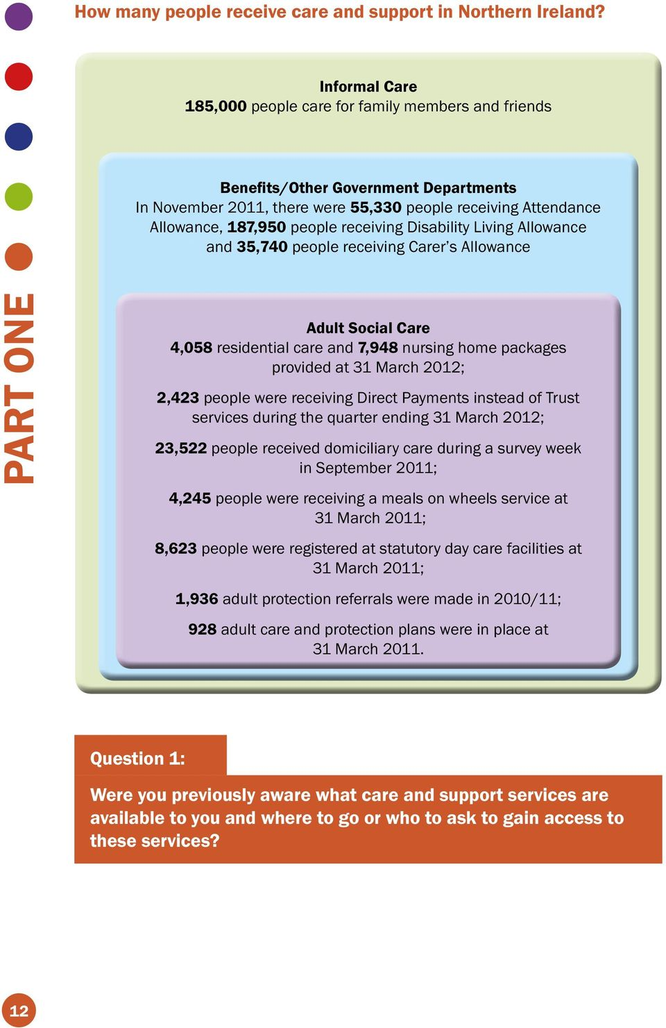 receiving Disability Living Allowance and 35,740 people receiving Carer s Allowance PART ONE Adult Social Care 4,058 residential care and 7,948 nursing home packages provided at 31 March 2012; 2,423