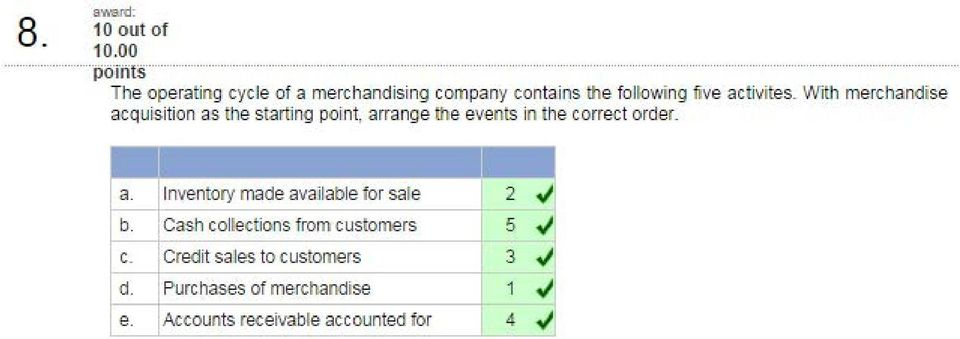 With merchandise acquisition as the starting point, arrange the events in the correct order.