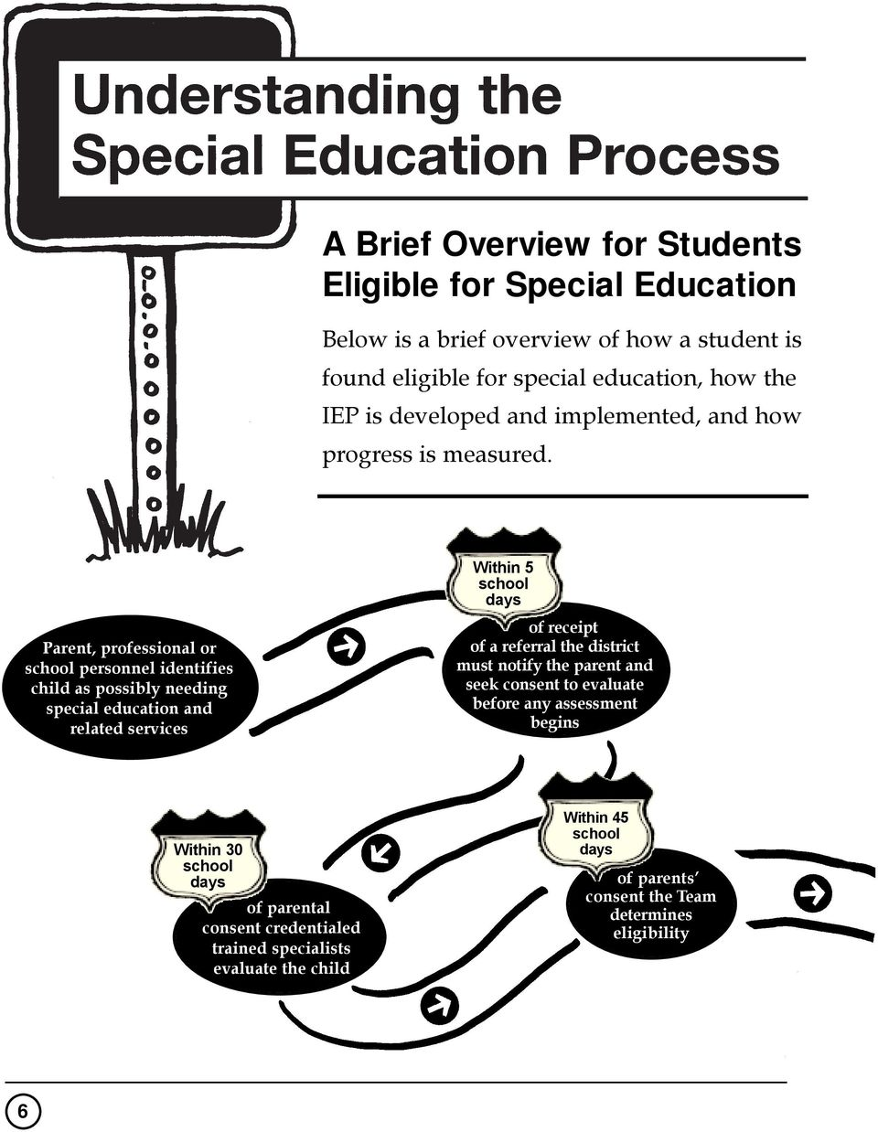 Parent, professional or school personnel identifies child as possibly needing special education and related services Within 5 school days of receipt of a
