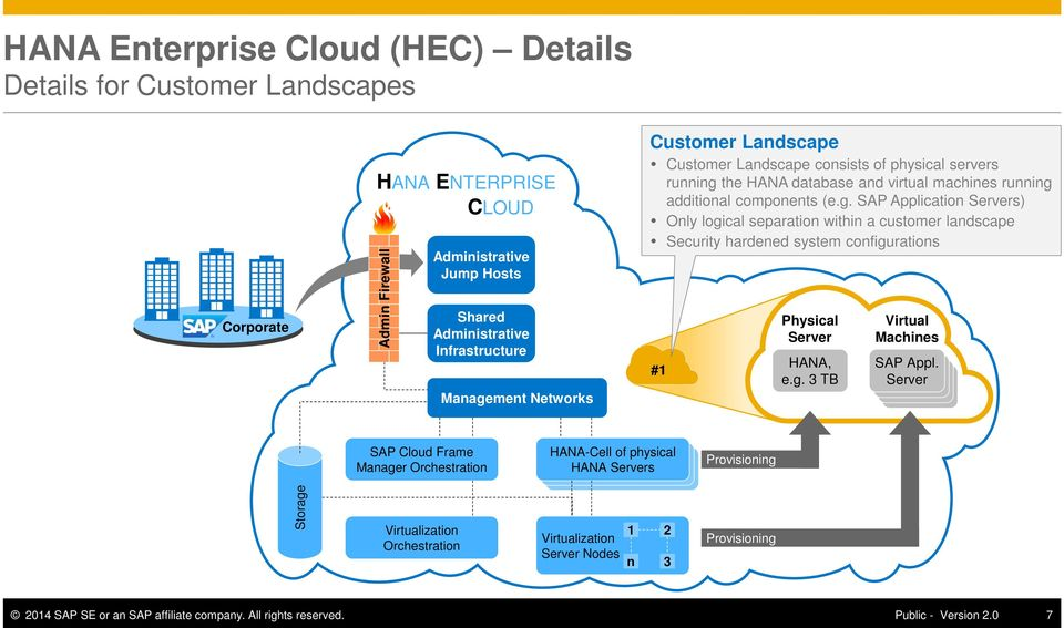 the HANA database and virtual machines running additional components (e.g. SAP Application Servers) Only logical separation within a customer landscape Security hardened system configurations #1 Physical Server HANA, e.