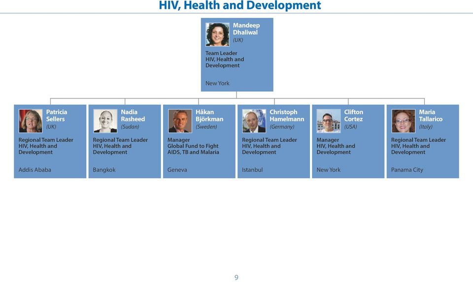 Health and Development HIV, Health and Development Manager Global Fund to Fight AIDS, TB and Malaria HIV, Health and