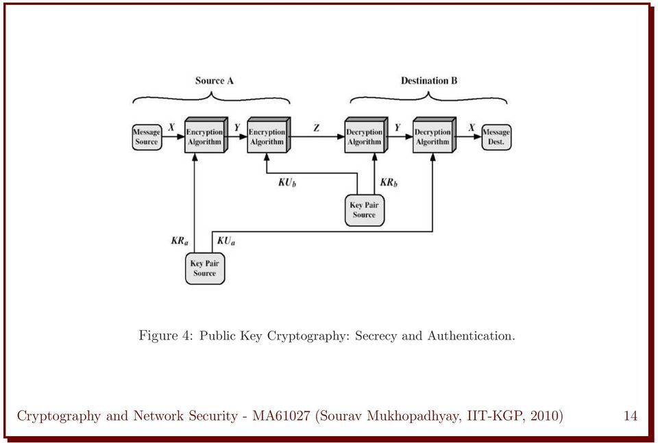 Cryptography and Network Security -