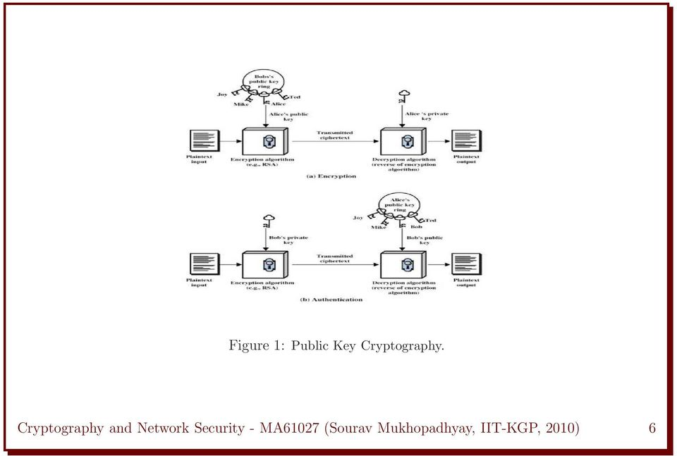 Cryptography and Network