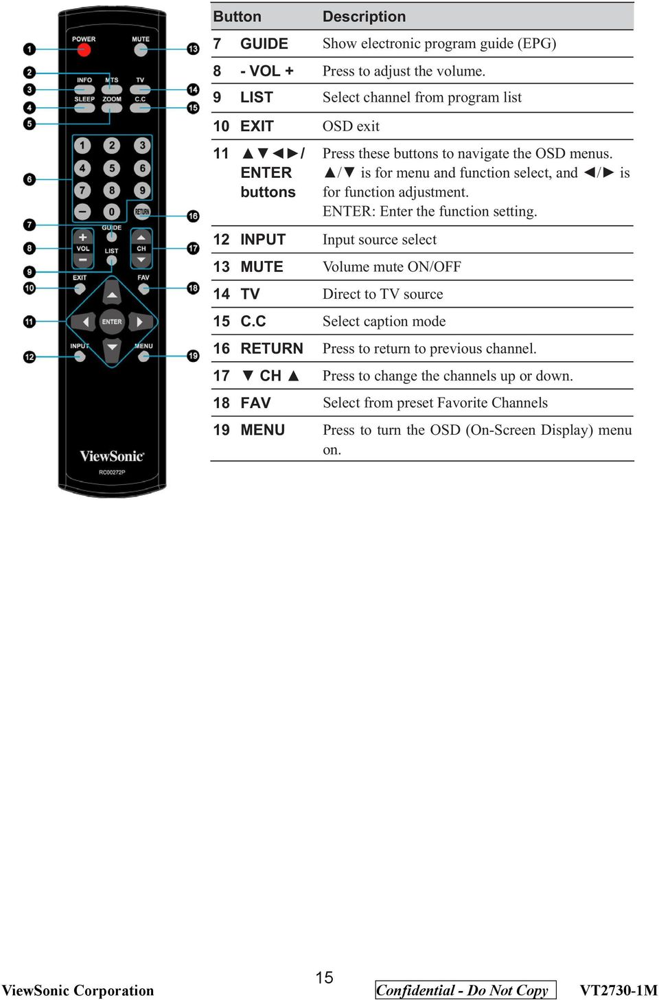 ENTER: Enter the function setting. INPUT Input source select MUTE Volume mute ON/OFF TV Direct to TV source 5 C.