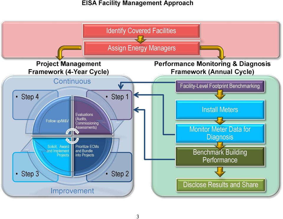 ECMs and Bundle into Projects Step 1 Performance Monitoring & Diagnosis Framework (Annual Cycle) Facility-Level Footprint