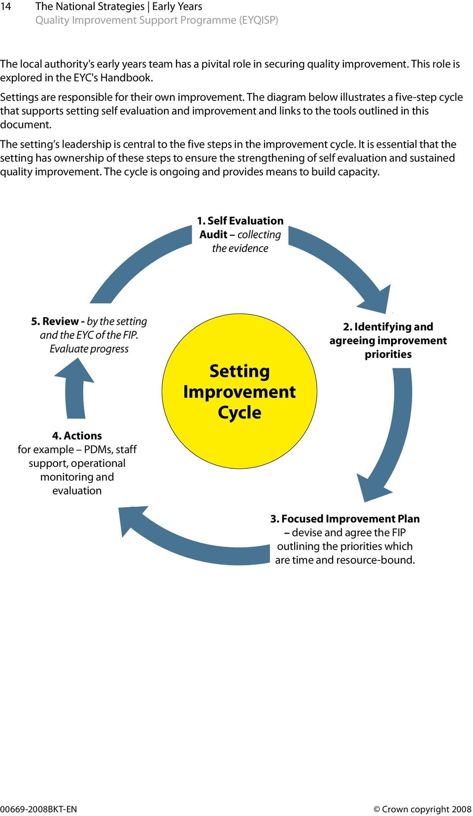 The diagram below illustrates a five-step cycle that supports setting self evaluation and improvement and links to the tools outlined in this document.