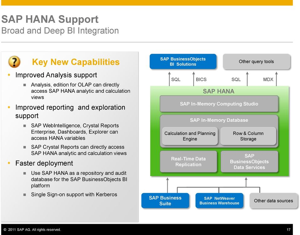 Faster deployment Use SAP HANA as a repository and audit database for the SAP BusinessObjects BI platform Single Sign-on support with Kerberos SAP BusinessObjects BI Solutions SQL SAP Business Suite