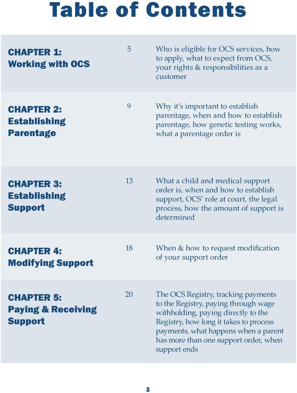 support order is, when and how to establish support, OCS role at court, the legal process, how the amount of support is determined CHAPTER 4: Modifying Support 18 When & how to request modification