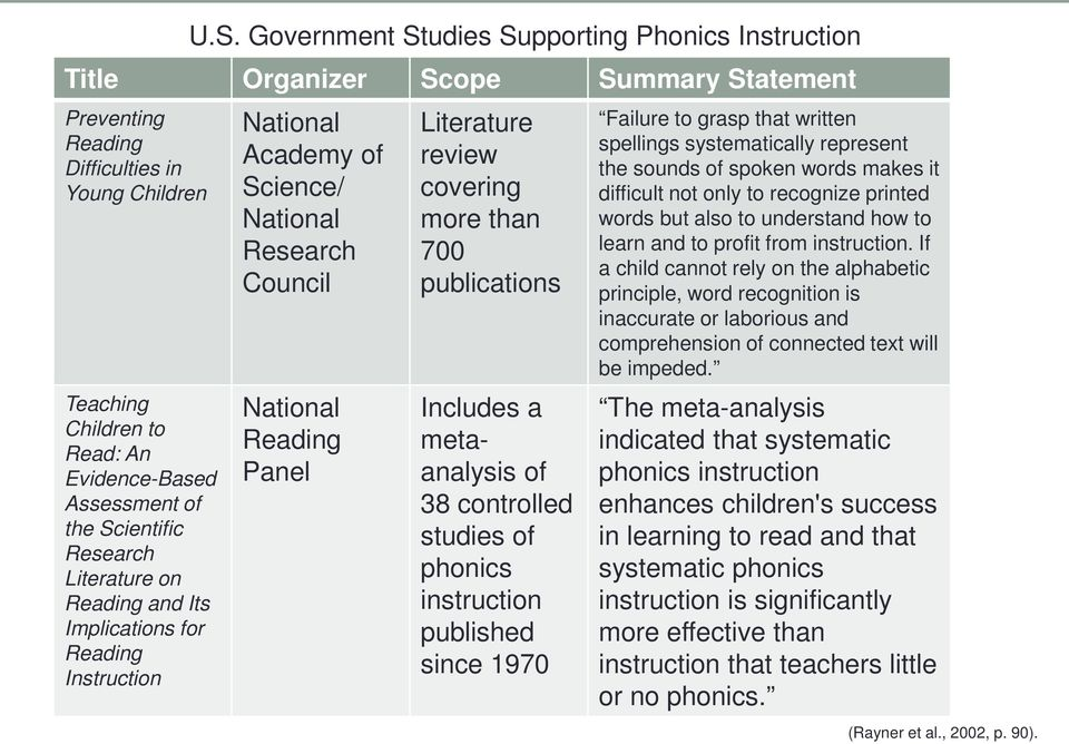 Government Studies Supporting Phonics Instruction National Academy of Science/ National Research Council National Reading Panel Literature review covering more than 700 publications Includes a