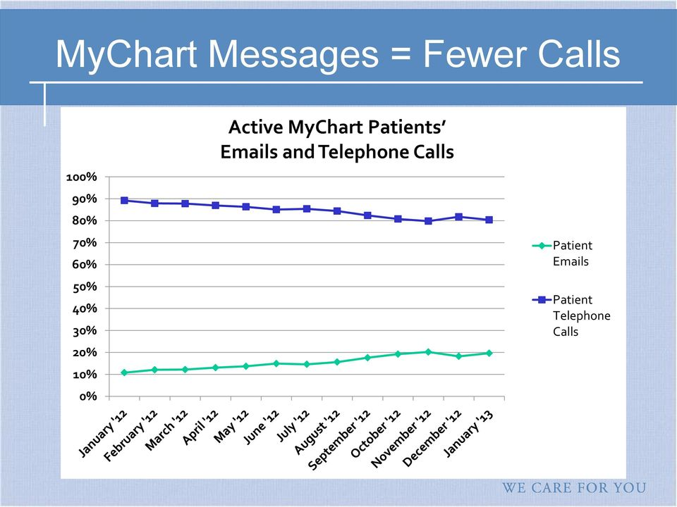 MyChart Patients Emails and Telephone