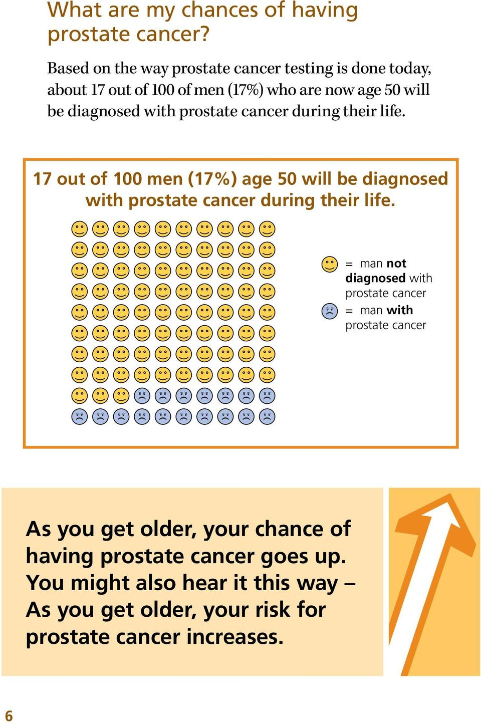 prostate cancer during their life. 17 out of 100 men (17%) age 50 will be diagnosed with prostate cancer during their life.