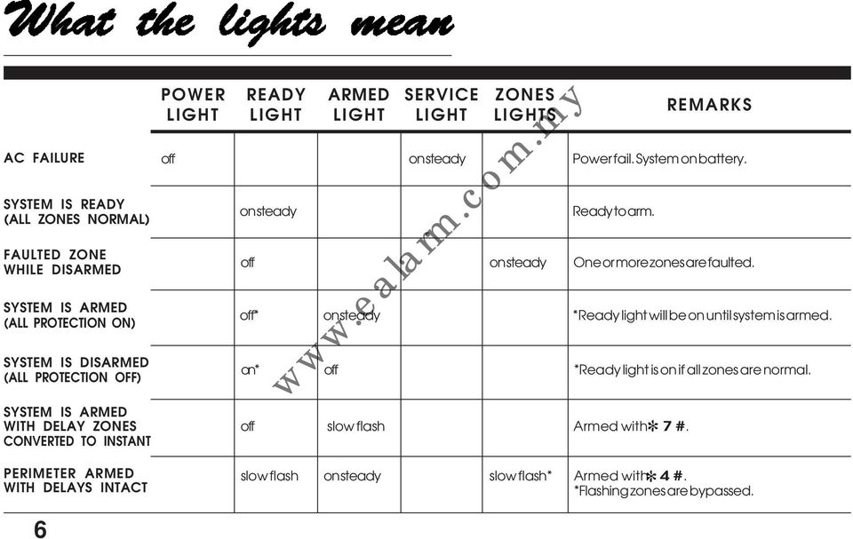 ARMED LIGHT SERVICE LIGHT ZONES LIGHTS Ready to arm off on steady One or more zones are faulted off* on steady *Ready light will be on until system is armed