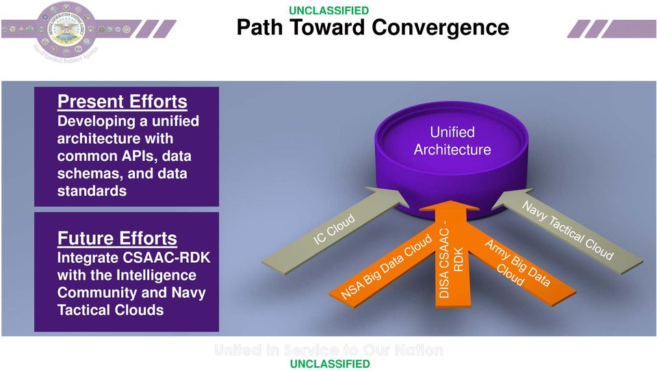 Unified Architecture Future Efforts Integrate CSAAC-RDK with