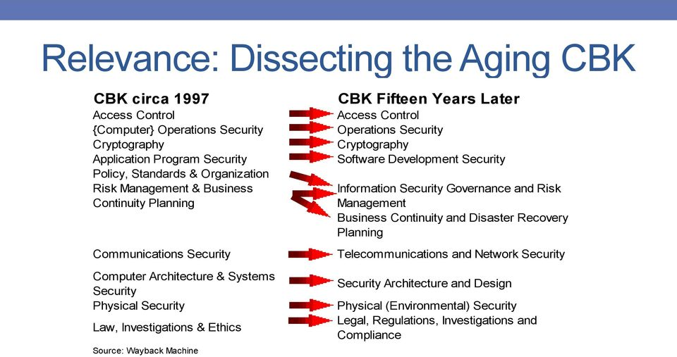 Information Security Governance and Risk Management Business Continuity and Disaster Recovery Planning Telecommunications and Network Security Computer Architecture & Systems