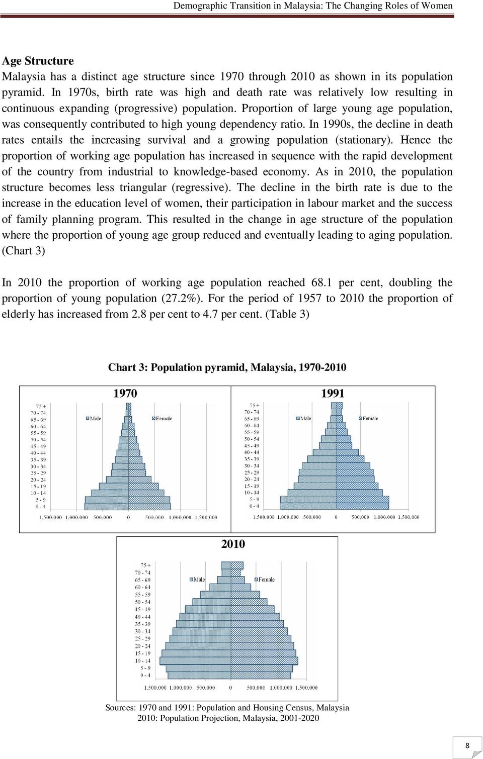 Proportion of large young age population, was consequently contributed to high young dependency ratio.