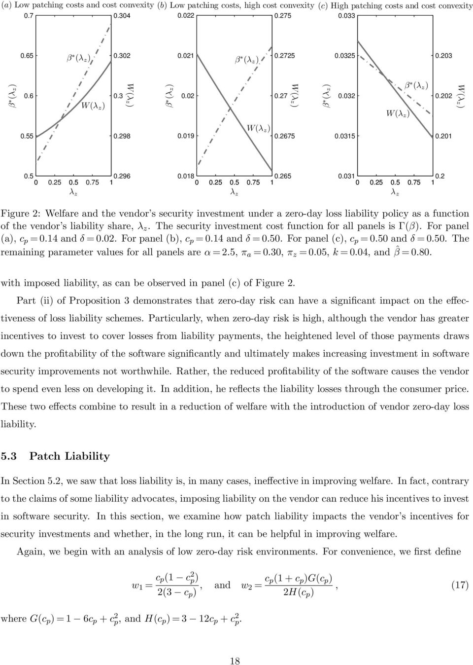 03 0 0.25 0.5 0.75 0.2 λ z λ z λ z Figure 2: Welfare and the vendor s security investment under a zero-day loss liability policy as a function of the vendor s liability share, λ z.
