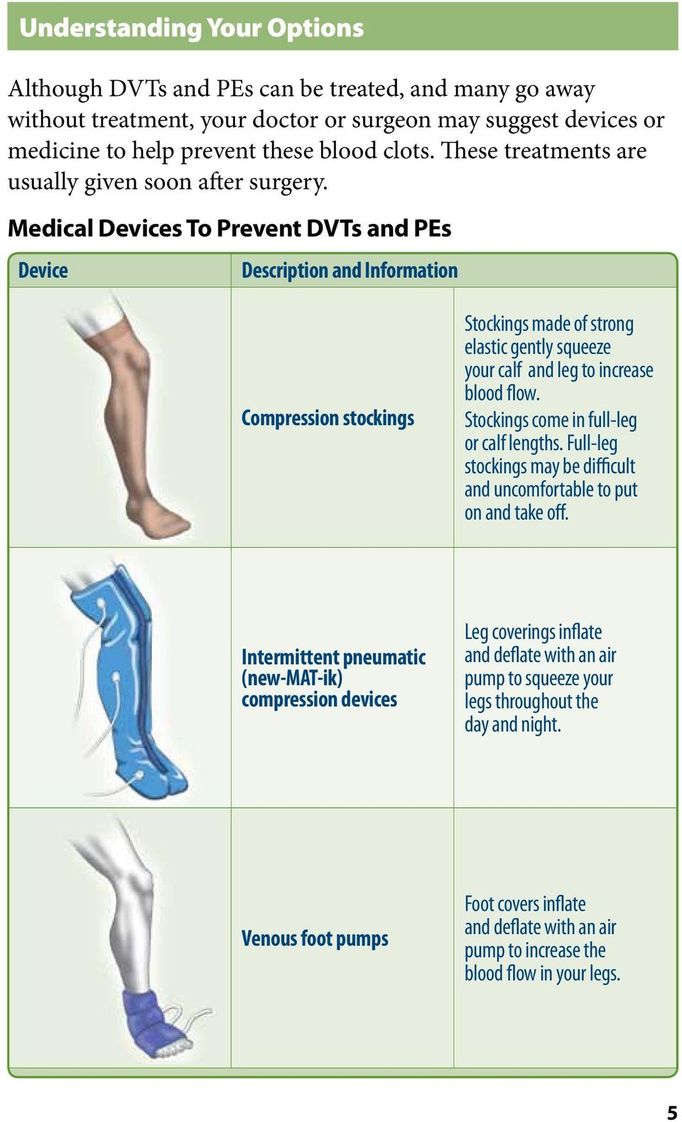 Medical Devices To Prevent DVTs and PEs Device Description and Information Compression stockings Stockings made of strong elastic gently squeeze your calf and leg to increase blood flow.