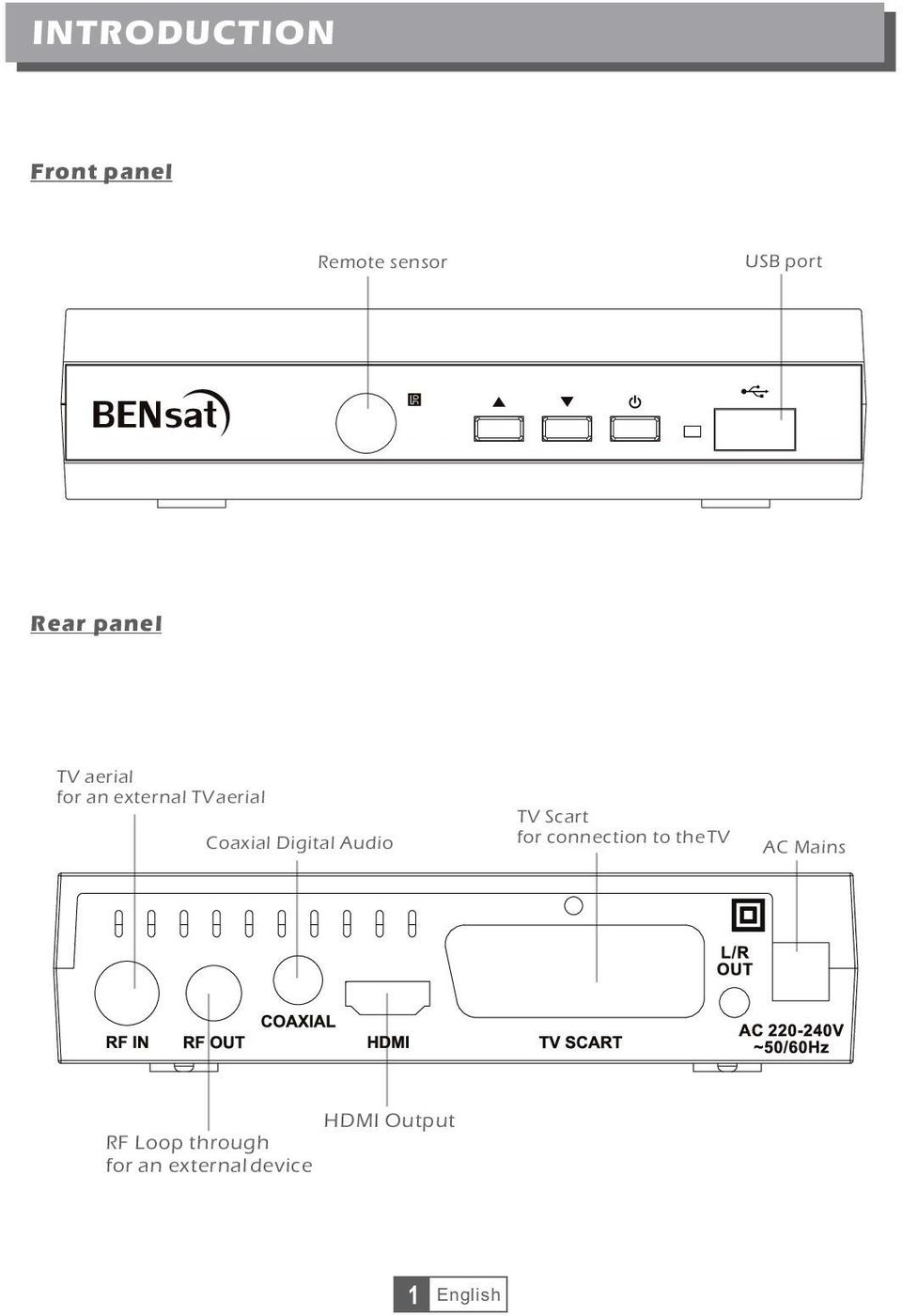 Digital Audio TV Scart for connection to the TV AC