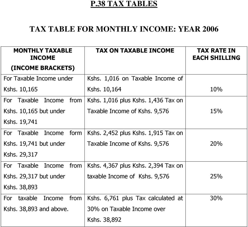 TAX ON TAXABLE INCOME Kshs. 1,016 on Taxable Income of TAX RATE IN EACH SHILLING Kshs. 10,164 10% Kshs. 1,016 plus Kshs. 1,436 Tax on Taxable Income of Kshs. 9,576 15% Kshs.