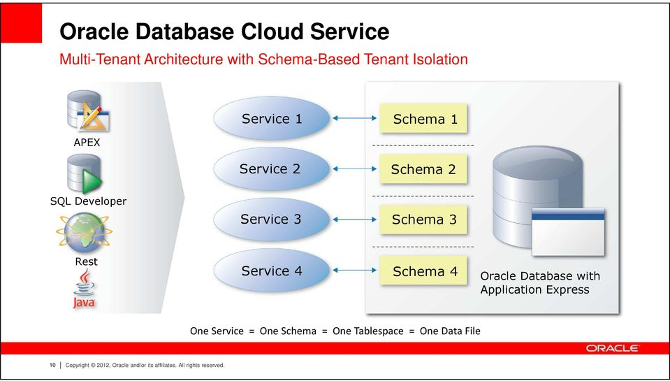 Rest Service 4 Schema 4 Oracle Database with Application Express One Service = One Schema