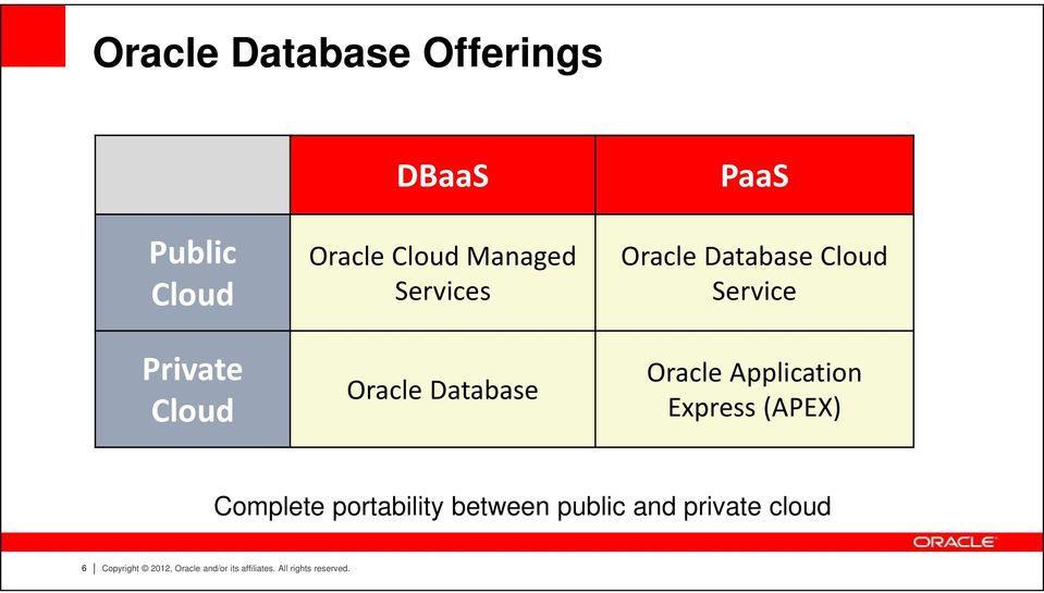 Oracle Application Express (APEX) Complete portability between public and