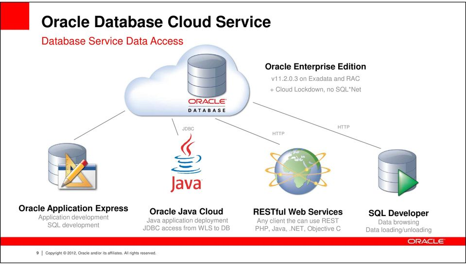 development Oracle Java Cloud Java application deployment JDBC access from WLS to DB RESTful Web Services Any client the