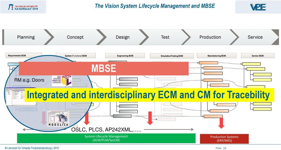 g. Modelica MBSE Integrated and interdisciplinary ECM and CM for Tracebility OSLC, PLCS, AP242XML,.