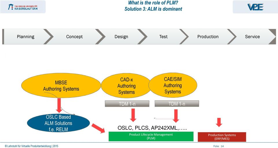 Engineering BOM Simulation/Testing BOM Manufacturing BOM Service BOM MBSE Authoring Systems CAD-x Authoring Systems