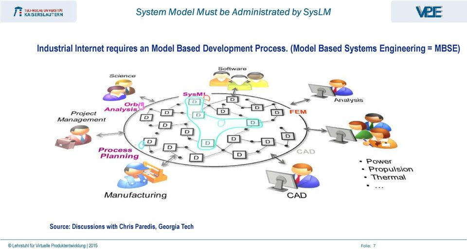 (Model Based Systems Engineering = MBSE) Source: Discussions with