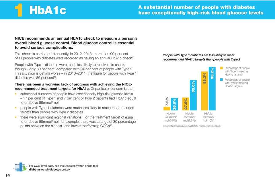 In 2012 2013, more than 90 per cent of all people with diabetes were recorded as having an annual HbA1c check 15.