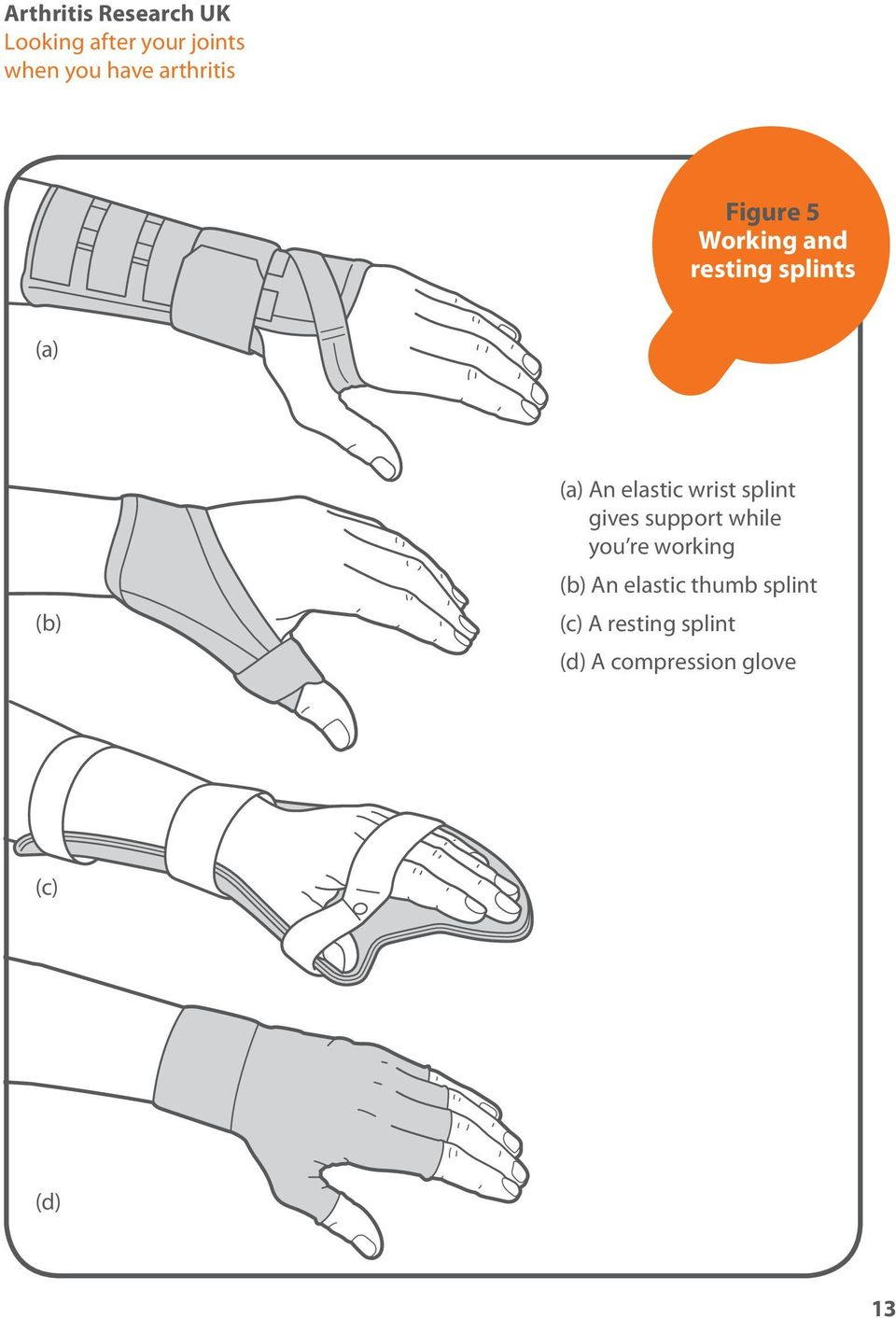 elastic wrist splint gives support while you re working (b) An